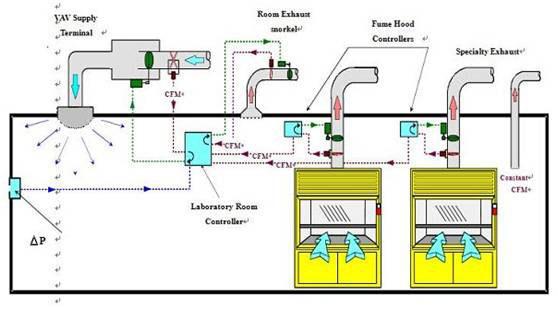 实验室的排水系统应该怎么处理呢,怎么设计会比较好图片