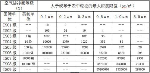 空氣潔凈度等級表