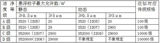 空氣懸浮粒子標準