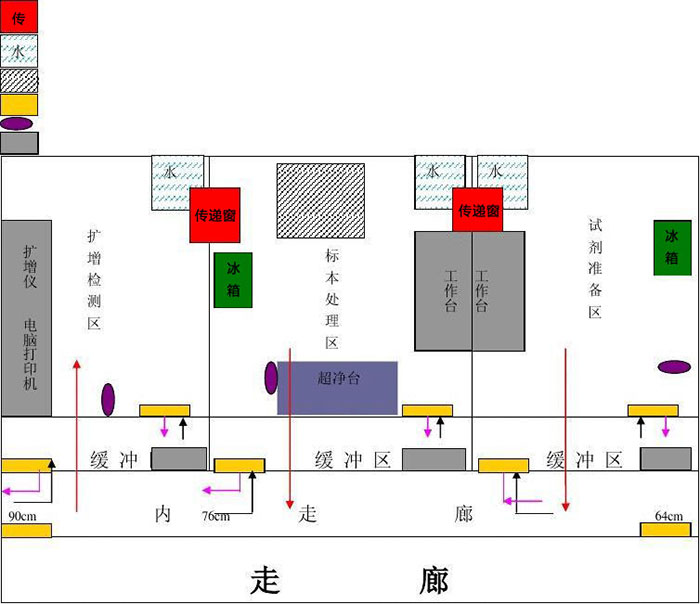 pcr實驗室平面規劃圖